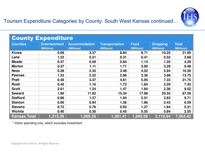 Tourism Expenditure Categories by County: South West Kansas continued…