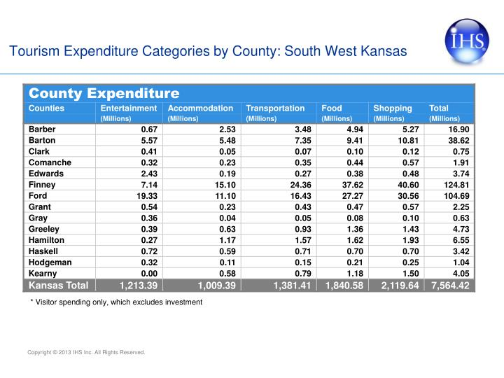 Tourism Expenditure Categories by County: South West Kansas
