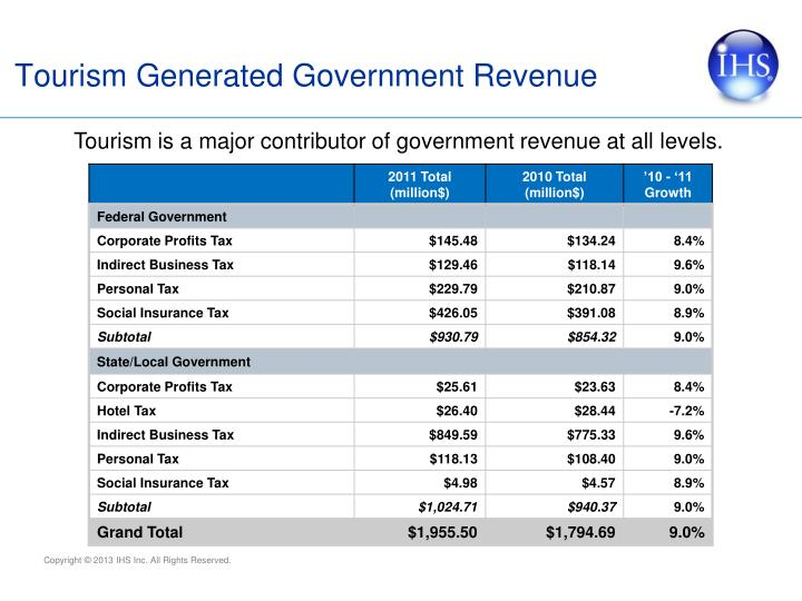 Tourism Generated Government Revenue