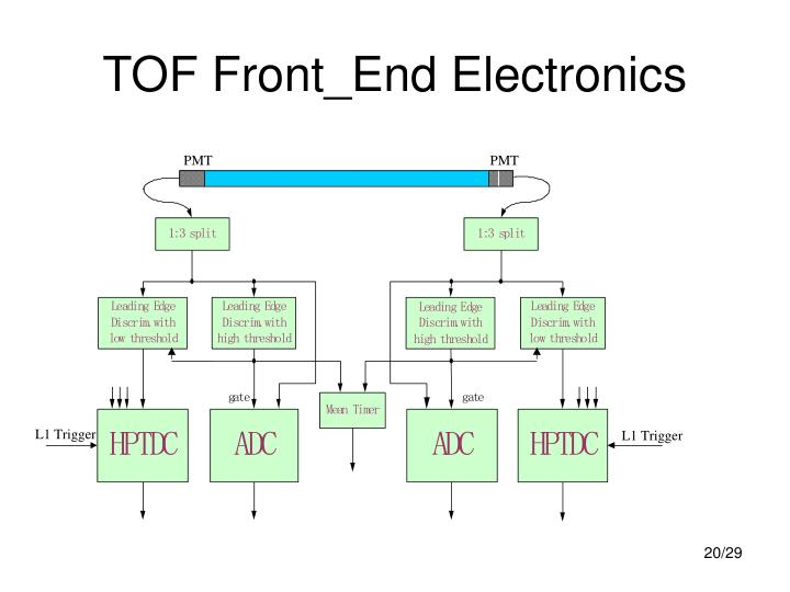 TOF Front_End Electronics