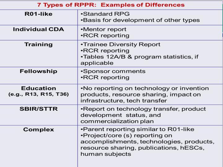Input on NIH RPPR
