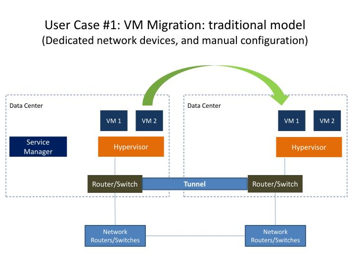 User Case #1: VM