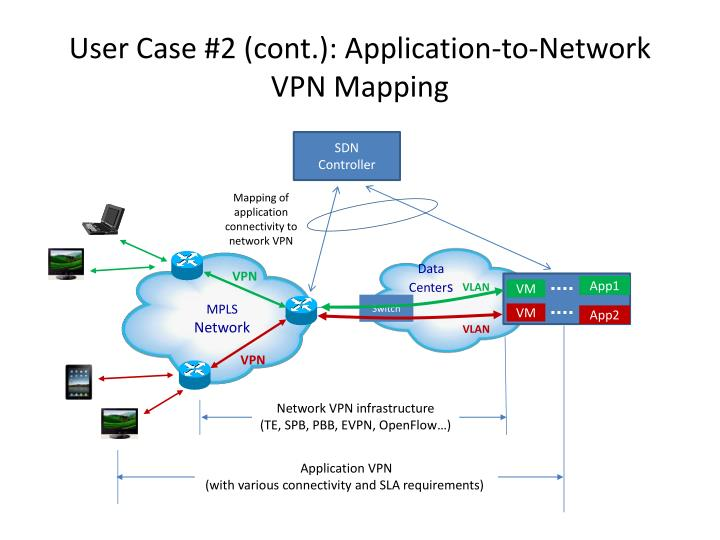 User Case #2 (cont.): Application-to-Network VPN Mapping