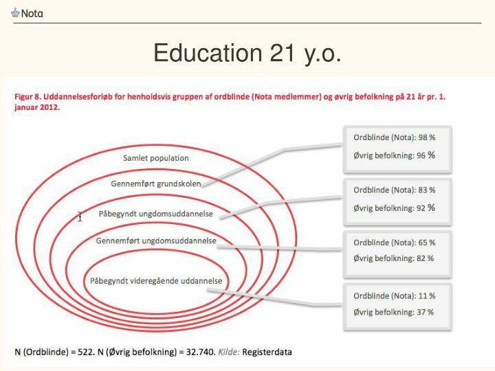 Education 21 y.o.