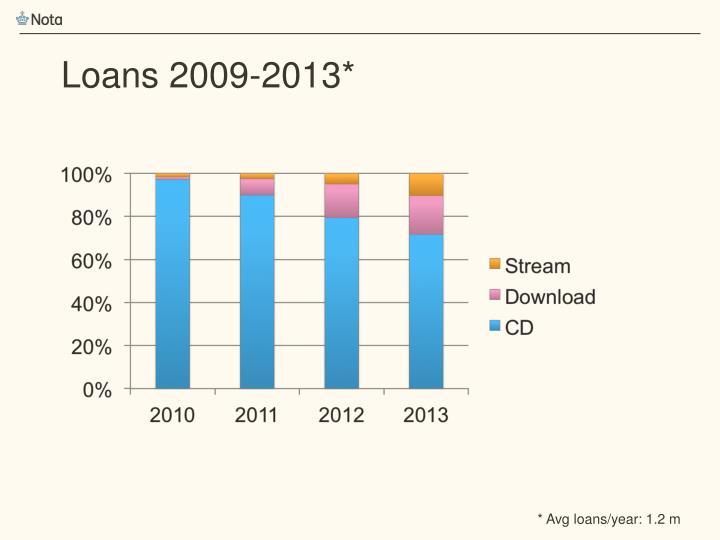 Loans 2009-2013*