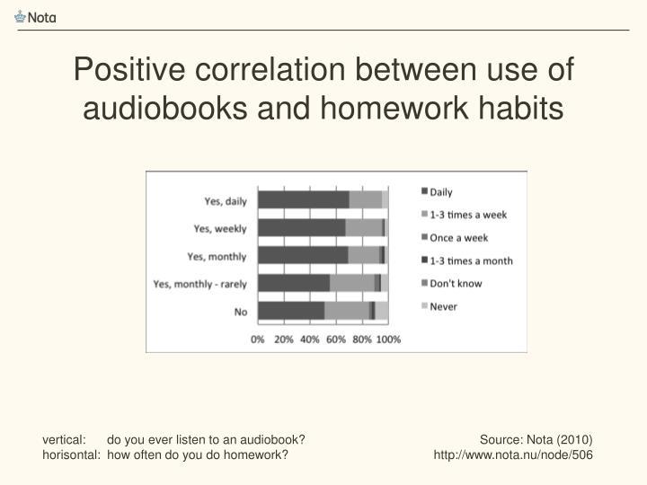 Positive correlation between use of audiobooks and homework habits