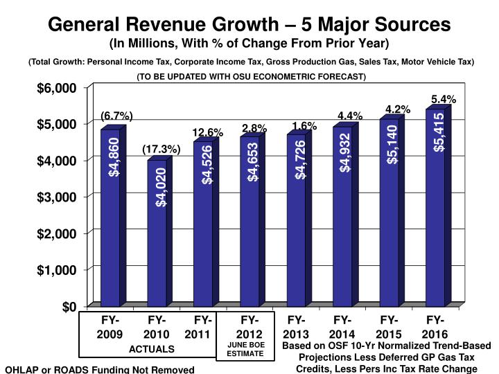 General Revenue Growth – 5 Major Sources