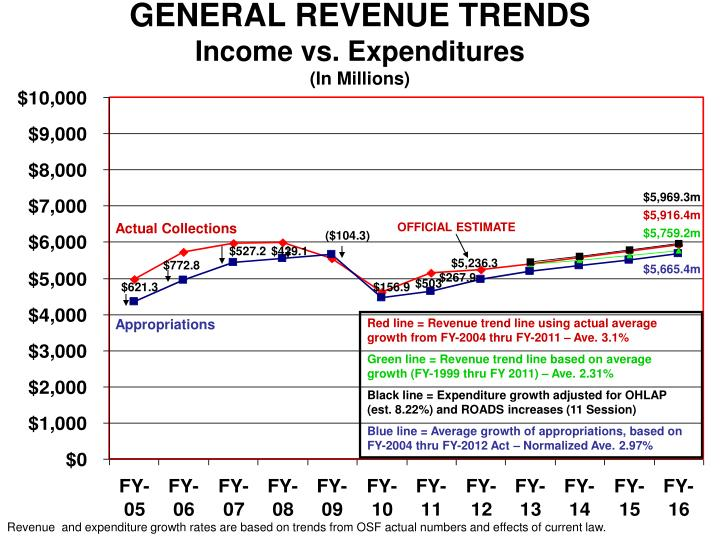 GENERAL REVENUE TRENDS