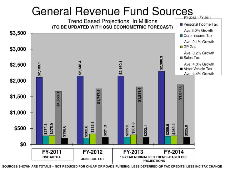 General Revenue Fund Sources