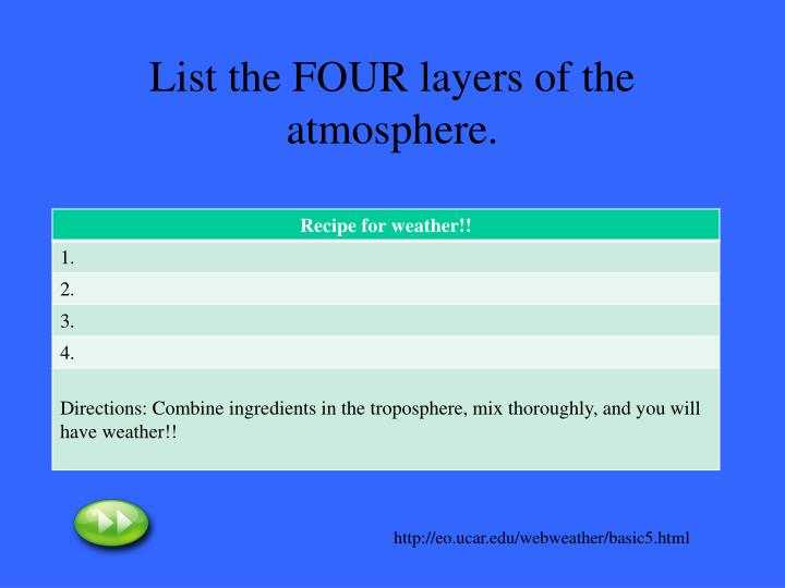 List the FOUR layers of the atmosphere.