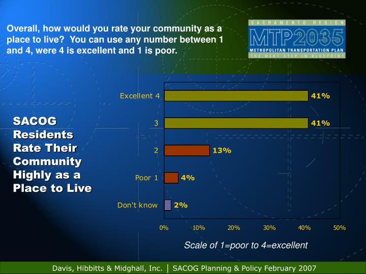 Overall, how would you rate your community as a place to live?  You can use any number between 1 and...