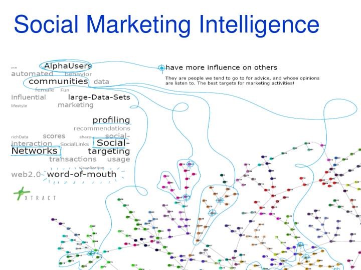 Social Marketing Intelligence