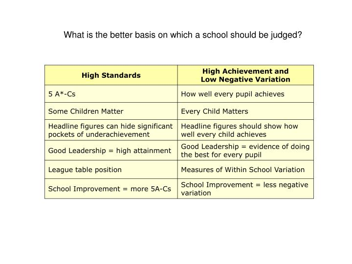 What is the better basis on which a school should be judged?