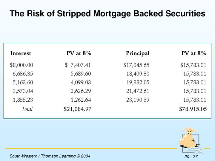 The Risk of Stripped Mortgage Backed Securities