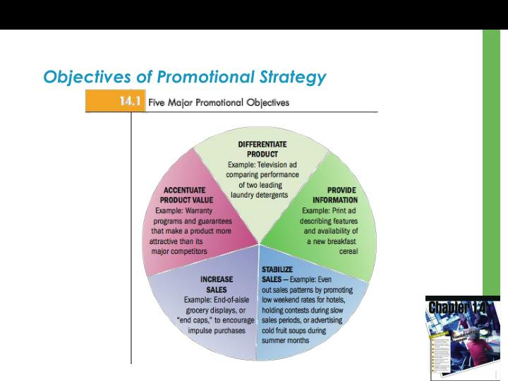Objectives of Promotional Strategy