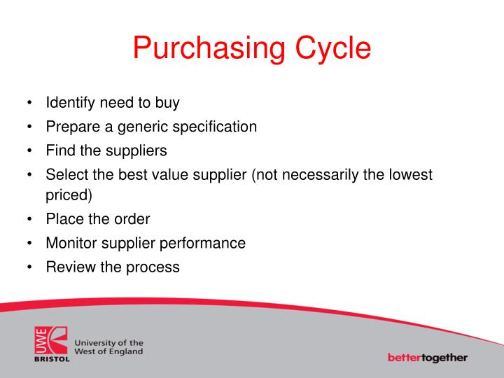 Purchasing Cycle