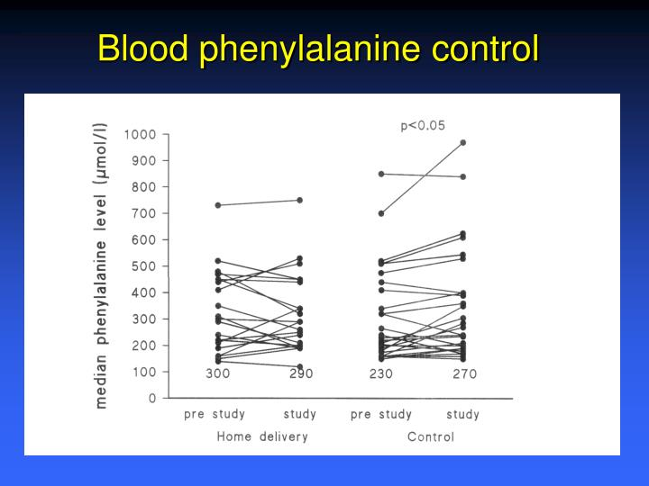 Blood phenylalanine control