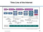 time line of the internet