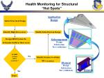 health monitoring for structural hot spots