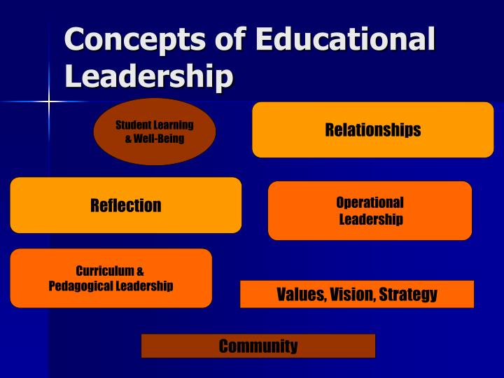 Concepts of Educational Leadership