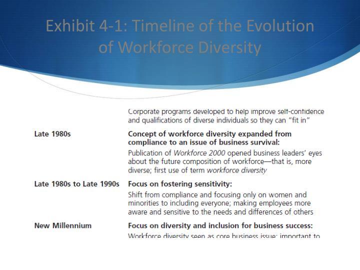 Exhibit 4-1: Timeline of the Evolution