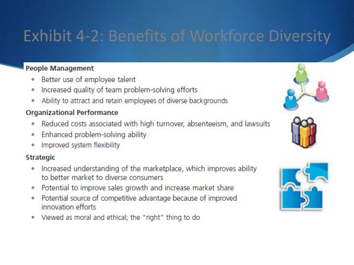 Exhibit 4-2: Benefits of Workforce Diversity