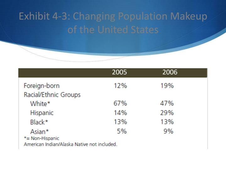 Exhibit 4-3: Changing Population Makeup