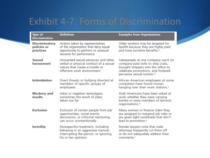 Exhibit 4-7: Forms of Discrimination