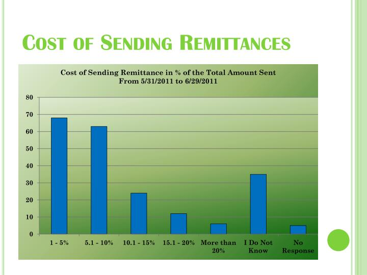 Cost of Sending Remittances