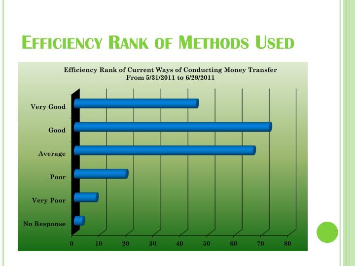 Efficiency Rank of Methods Used