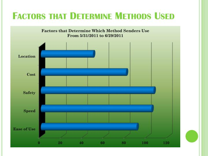 Factors that Determine Methods Used