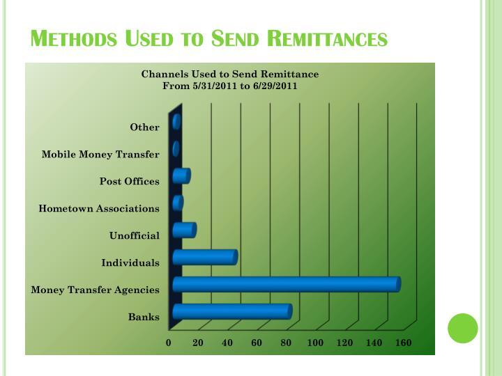 Methods Used to Send Remittances