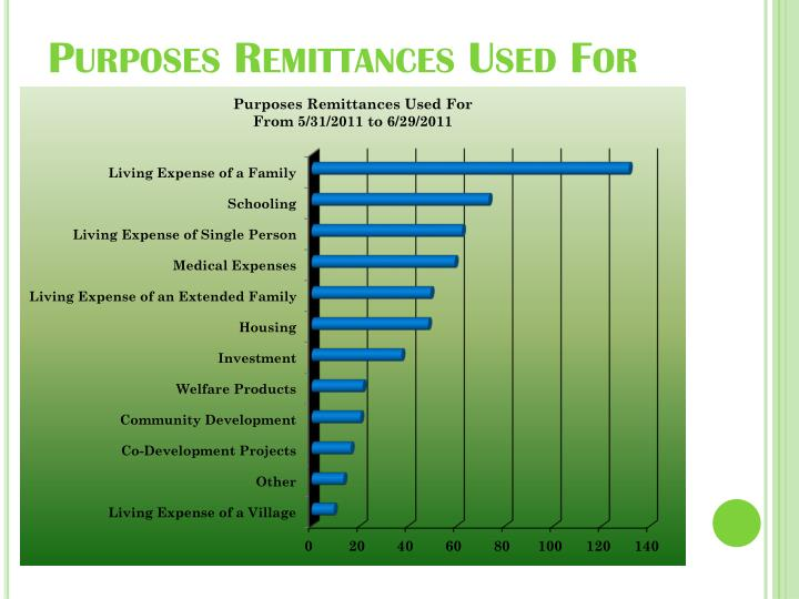 Purposes Remittances Used For