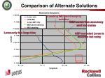 comparison of alternate solutions