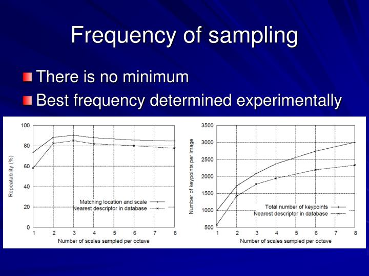 Frequency of sampling