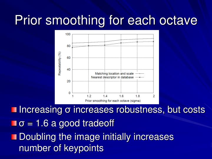 Prior smoothing for each octave