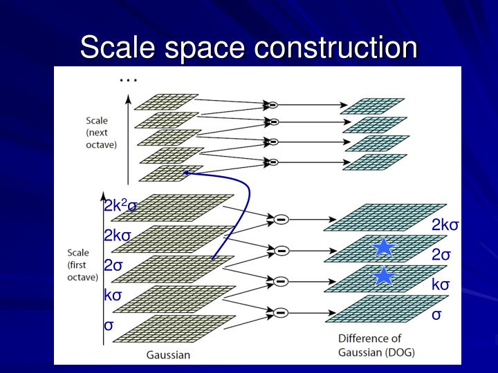 Scale space construction