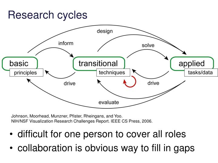 Research cycles