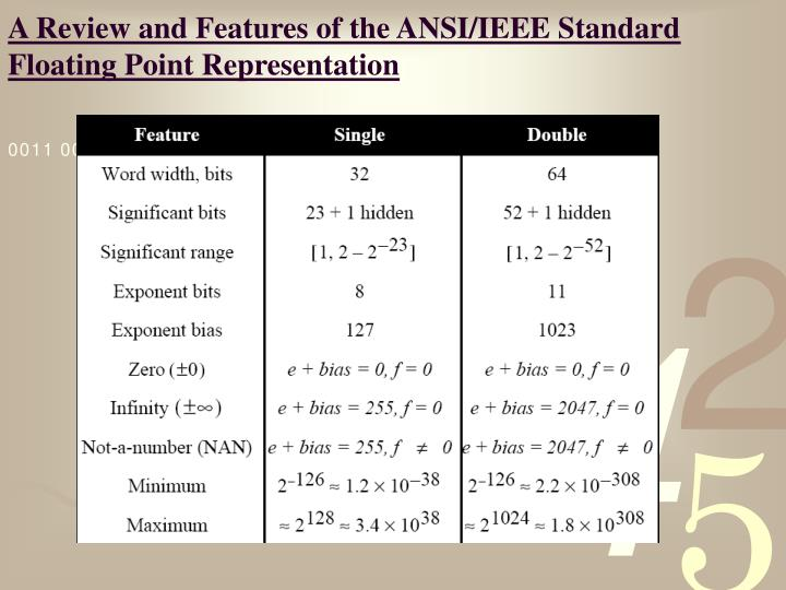 A Review and Features of the ANSI/IEEE Standard Floating Point Representation