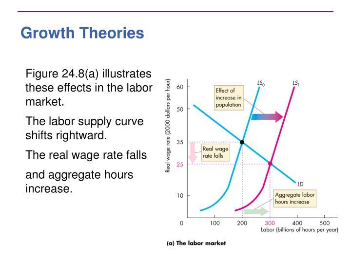 Growth Theories