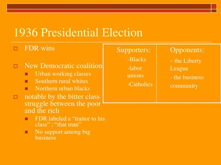 1936 Presidential Election