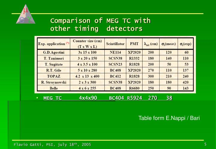 Comparison of MEG TC with other timing  detectors
