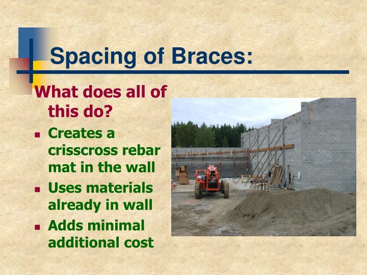 Spacing of Braces:
