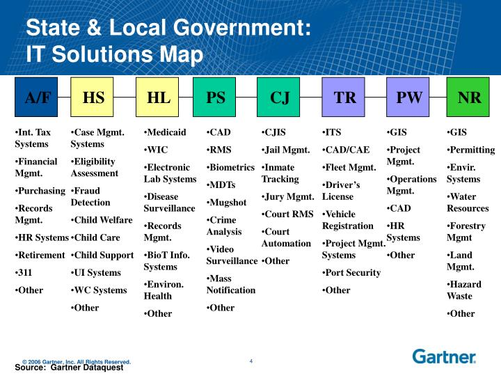 State & Local Government: