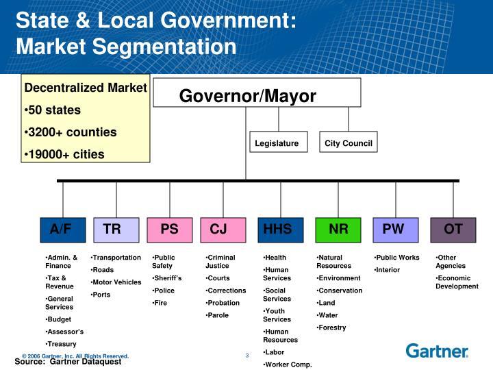State local government market segmentation