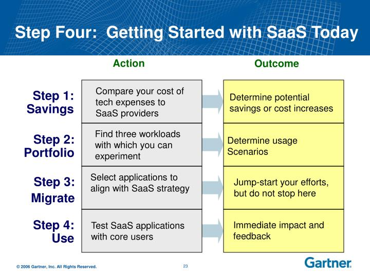 Step Four:  Getting Started with SaaS Today