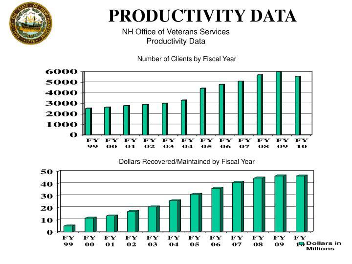 PRODUCTIVITY DATA