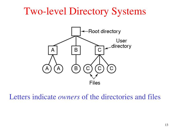 Two-level Directory Systems