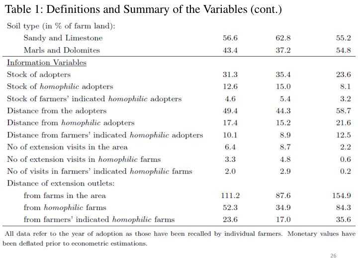 Table 1: Definitions and Summary of the Variables (cont.)