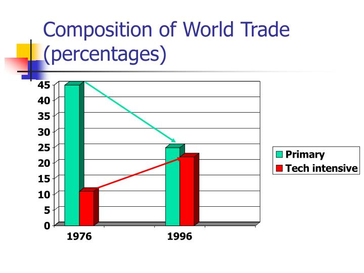 trade openness and its impact on economic growth How does trade liberalization affect a country's growth and productivity how   there is a lively debate about the impact of trade liberalization on economic.